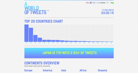 a world of tweets 2