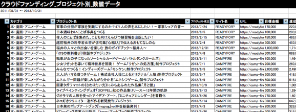 Japan Crowd Funding Project Ranking 2