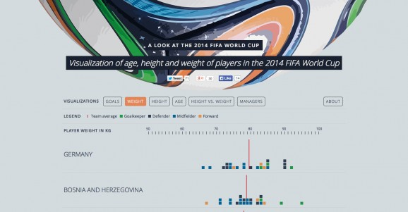 Visualization of age height and weight of players in the 2014 FIFA World Cup 1