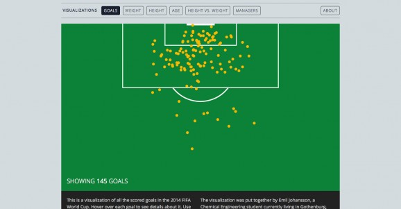 Visualization of age height and weight of players in the 2014 FIFA World Cup 2