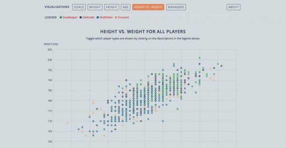 Visualization of age height and weight of players in the 2014 FIFA World Cup 3